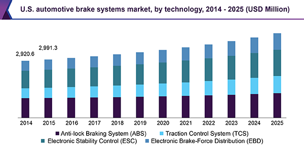 U.S. automotive brake systems market by technology, 2014 - 2025 (USD million)
