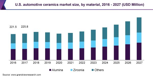 U.S. automotive ceramics market size