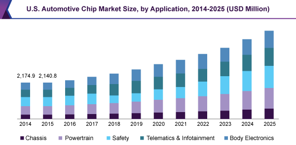 U.S. Automotive Chip market