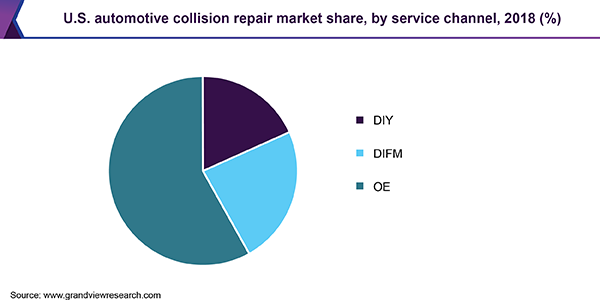 U.S. automotive collision repair market share, by service channel, 2018 (%)