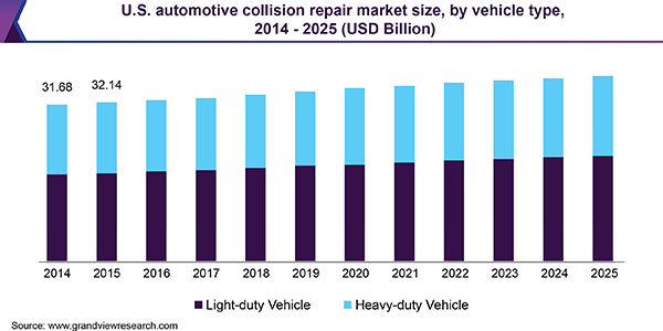 U.S. automotive collision repair market size, by vehicle type, 2014 - 2025 (USD Billion)