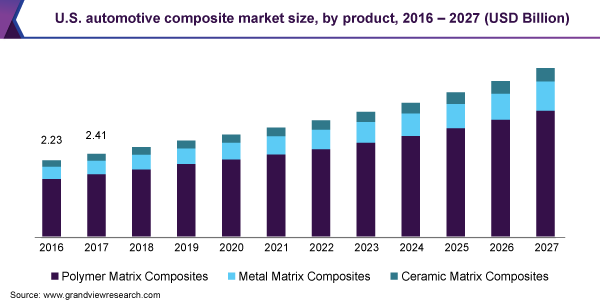 U.S. automotive composite market size