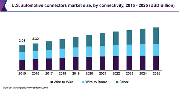 U.S. automotive connectors market size