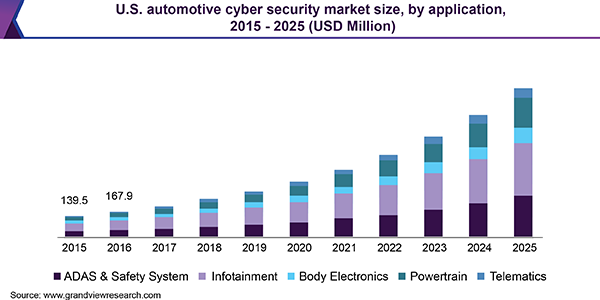 U.S. automotive cyber security market size, by application, 2015 - 2025 (USD Million)