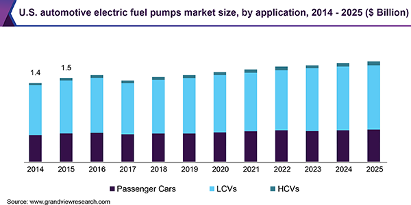 U.S. automotive electric fuel pumps market size, by application, 2014-2025 (USD Billion)