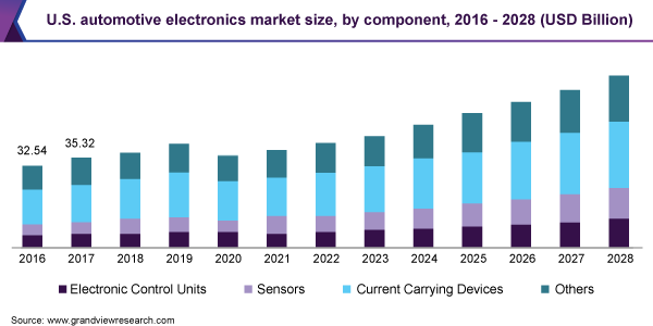 U.S. automotive electronics Market