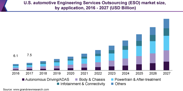 USA-Automotive-Engineering-Services-Outsourcing-Market -Size-share-Trend-and-Segment-Forecast