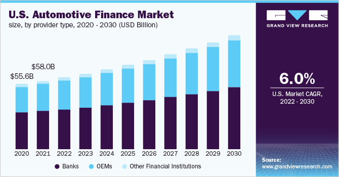 U.S. automotive finance market size