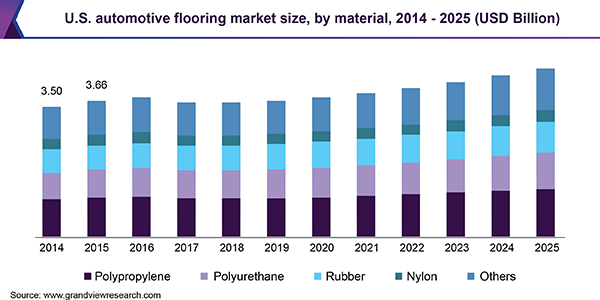 U.S. automotive flooring market