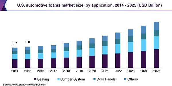 Global Automotive Foams Market Size Industry Report