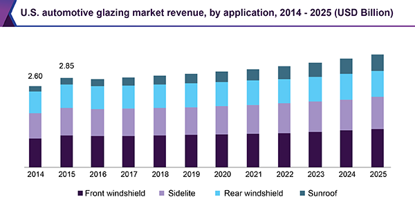 U.S. automotive glazing market revenue, by application, 2014 - 2025 (USD Billion)