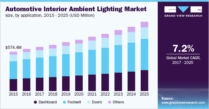 U.S. automotive interior ambient lighting market size, by application, 2014-2025 (USD Million)