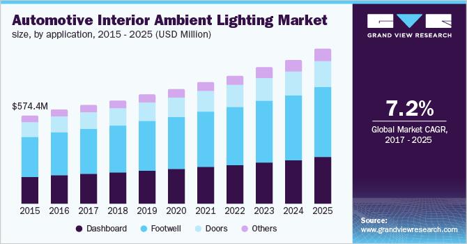 Automotive Interior Ambient Lighting