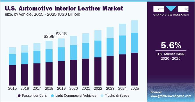U.S. automotive interior leather market size, by application, 2014 - 2025 (USD Billion)