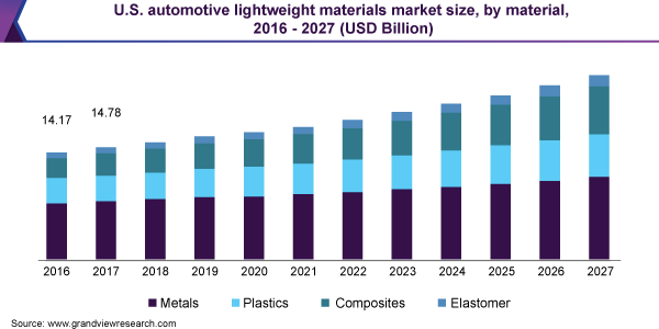 U.S. automotive lightweight materials market size