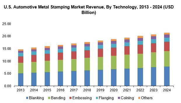 U.S. automotive metal stamping market size by technology, 2013 – 2024 (USD Bn)