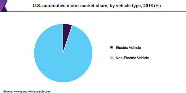 U.S. automotive motor market share, by vehicle type, 2018 (%)