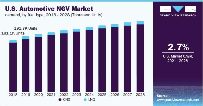 U.S. automotive NGV market demand, by fuel type, 2016 - 2028 (Thousand Units)