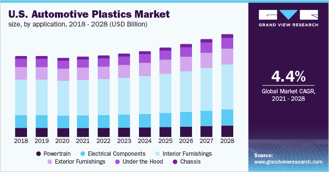 Pvc Manufacturers And Suppliers Companies In Turkey Mail: Global Automotive Plastics Market Size