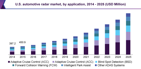 Automotive Radar Market Size & Share | Industry Forecast Report, 2025