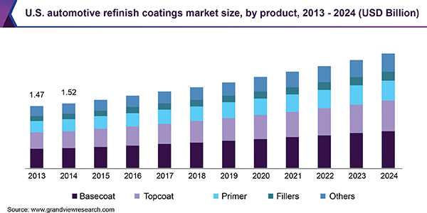 U.S. automotive refinish coatings market