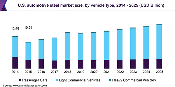 U.S. automotive steel market
