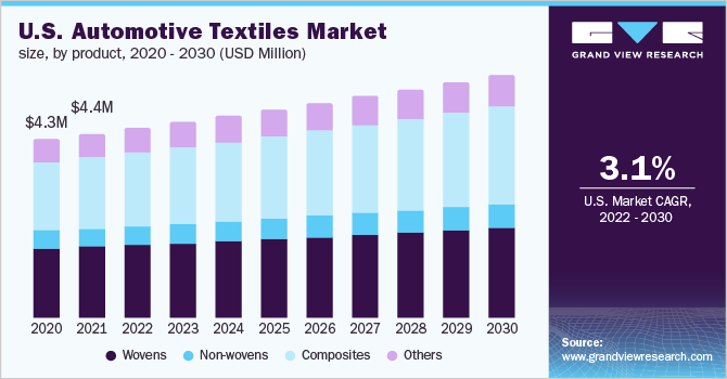 U.S. automotive textiles market