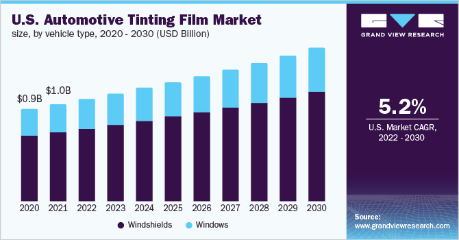 U.S. automotive tinting film market