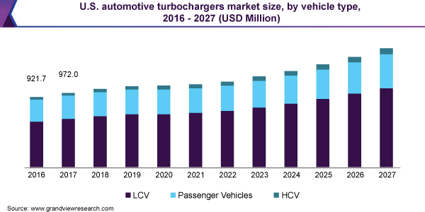 U.S. automotive turbochargers market size, by vehicle type, 2016 - 2027 (USD Million)