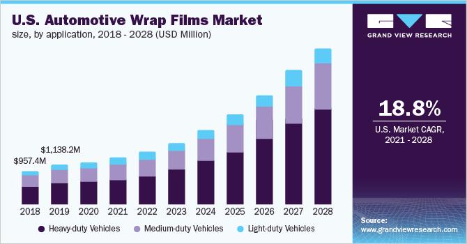 U.S. automotive wrap films market size, by application, 2016 - 2027 (USD Million)