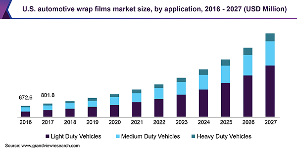 U.S. automotive wrap films market size
