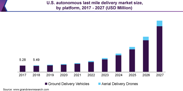 U.S. autonomous last mile delivery market size, by platform, 2017 - 2027 (USD Million)
