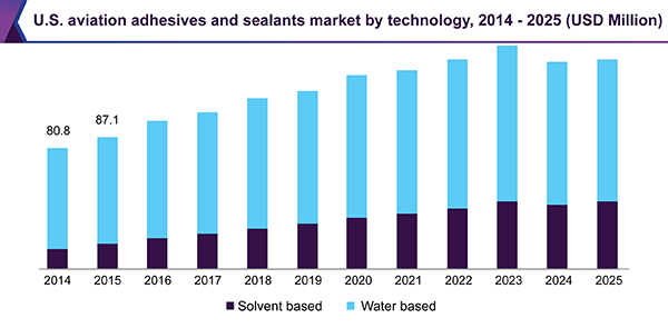 U.S. aviation adhesives and sealants market