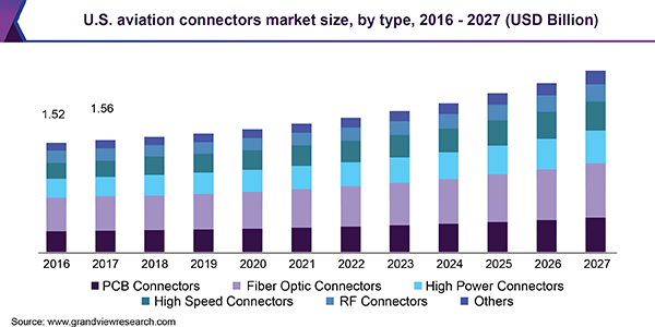U.S. aviation connectors market