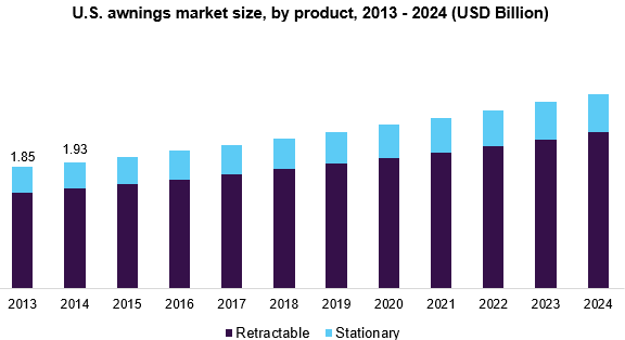 U.S. awnings market size, by product, 2013 - 2024 (USD Billion)