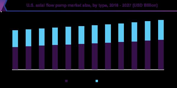 U.S. axial flow pump market size, by type, 2016 - 2027 (USD Billion)