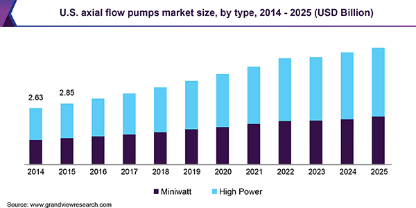 U.S. axial flow pumps market
