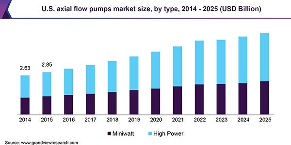 U.S. axial flow pumps market
