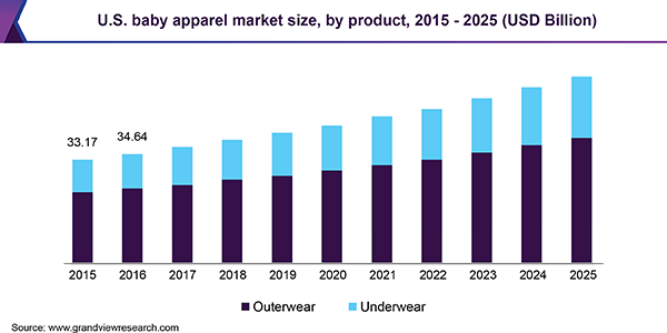 U.S. baby apparel market size, by product, 2015 - 2025 (USD Billion)