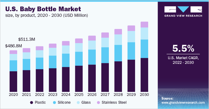 U.S. baby bottle market