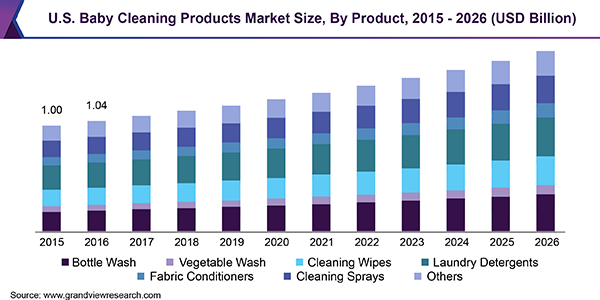 U.S. Baby Cleaning Products market