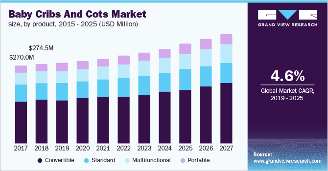 Baby Cribs Cots Market Size Global
