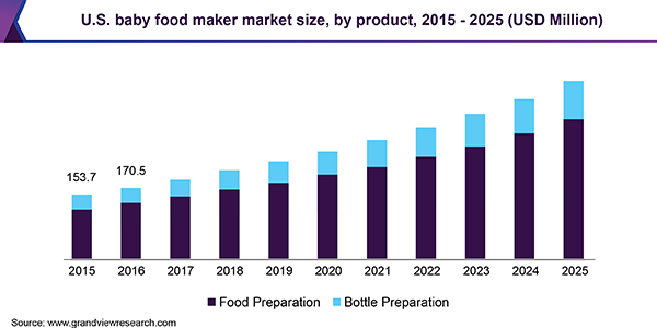 U.S. baby food maker market size, by product, 2015 - 2025 (USD Million)