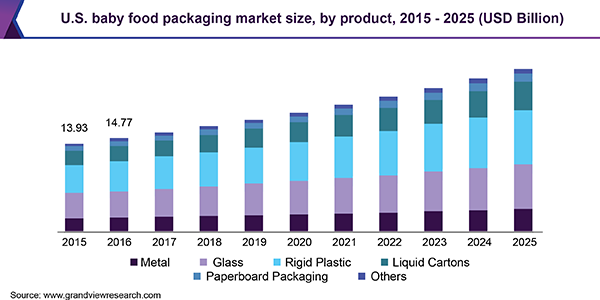 Global Baby Food Packaging Market