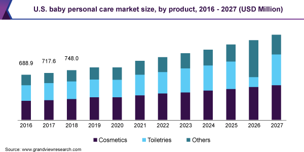 U.S-Baby-Personal-Care-Market-Size-by-Product