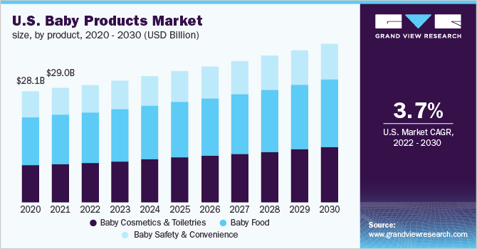 Baby Products Market Size Share Industry Analysis