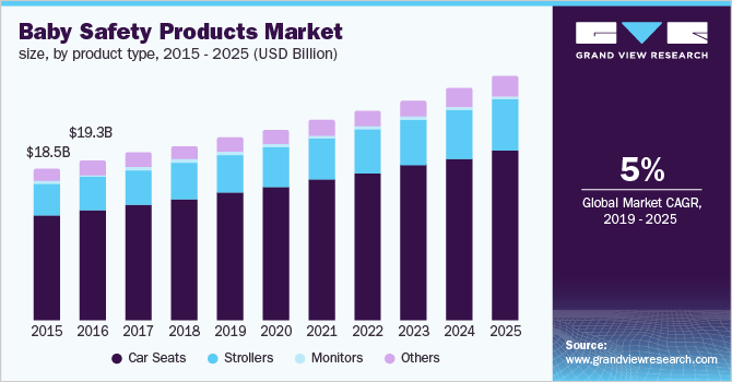 U.S. baby safety products market size, by product type, 2015 - 2025 (USD Billion)