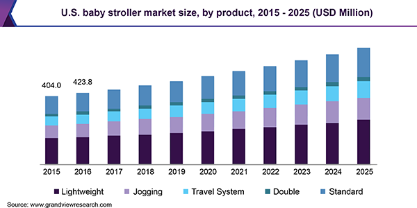 U.S. baby stroller market size, by product, 2015 - 2025 (USD Million)