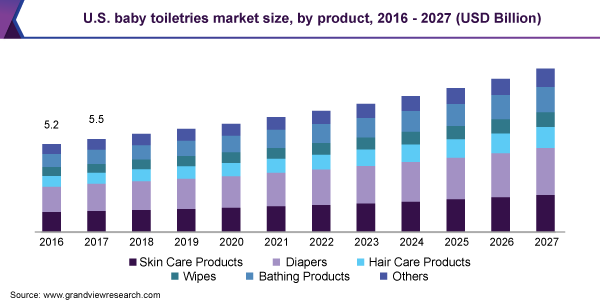 U.S. baby toiletries market size, by product, 2016 - 2027 (USD Billion)
