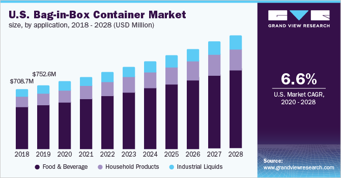 U.S. bag-in-box container  market